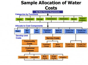allocation of water costs